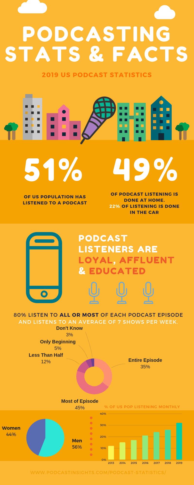 2019 Podcast Statistics