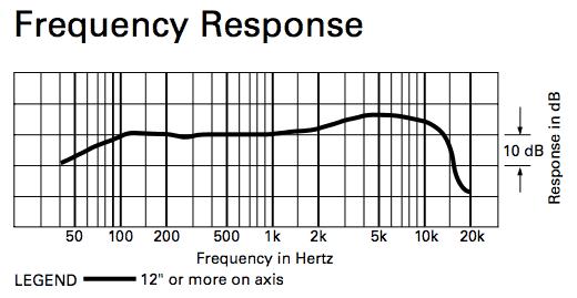 ATR2100-USB Frequency Response Graph
