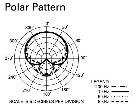 ATR2100-USB Polar Pattern Chart