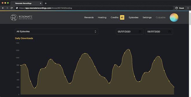 Resonate Hosting analytics