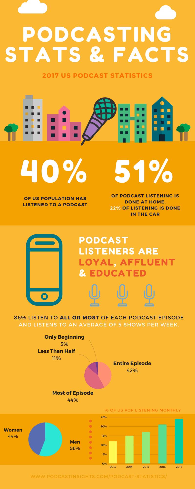 2017 Podcast Statistics