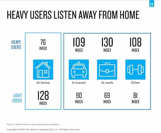 Podcast listening location: heavy users versus light users