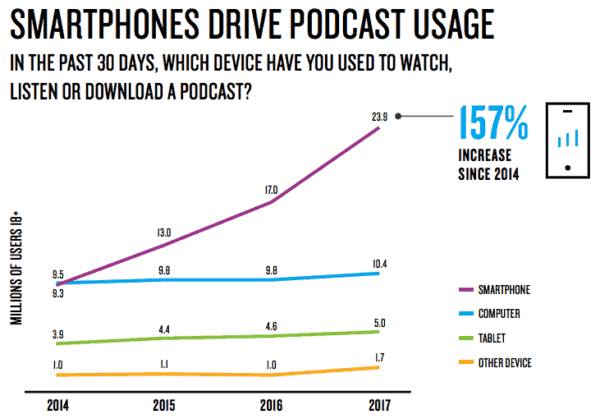chart of podcast listening by device from 2014-2017