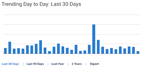 blubrry stats day by day