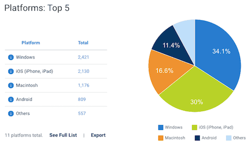 blubrry stats platforms report