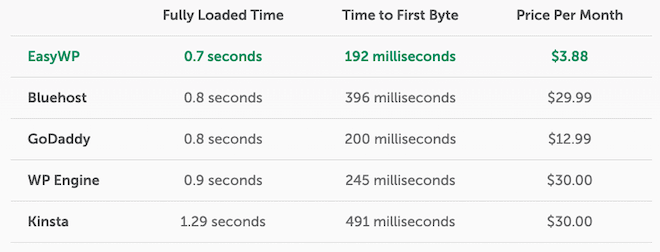 EasyWP hosting speed and price comparison