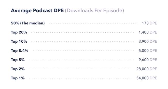 Average podcast downloads per episode