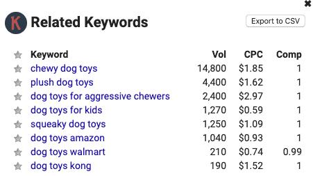 Keywords Everywhere related keywords box