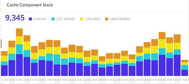 Kinsta Analytics Cache Graph