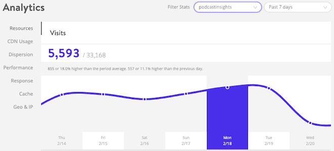 Kinsta Analytics dashboard